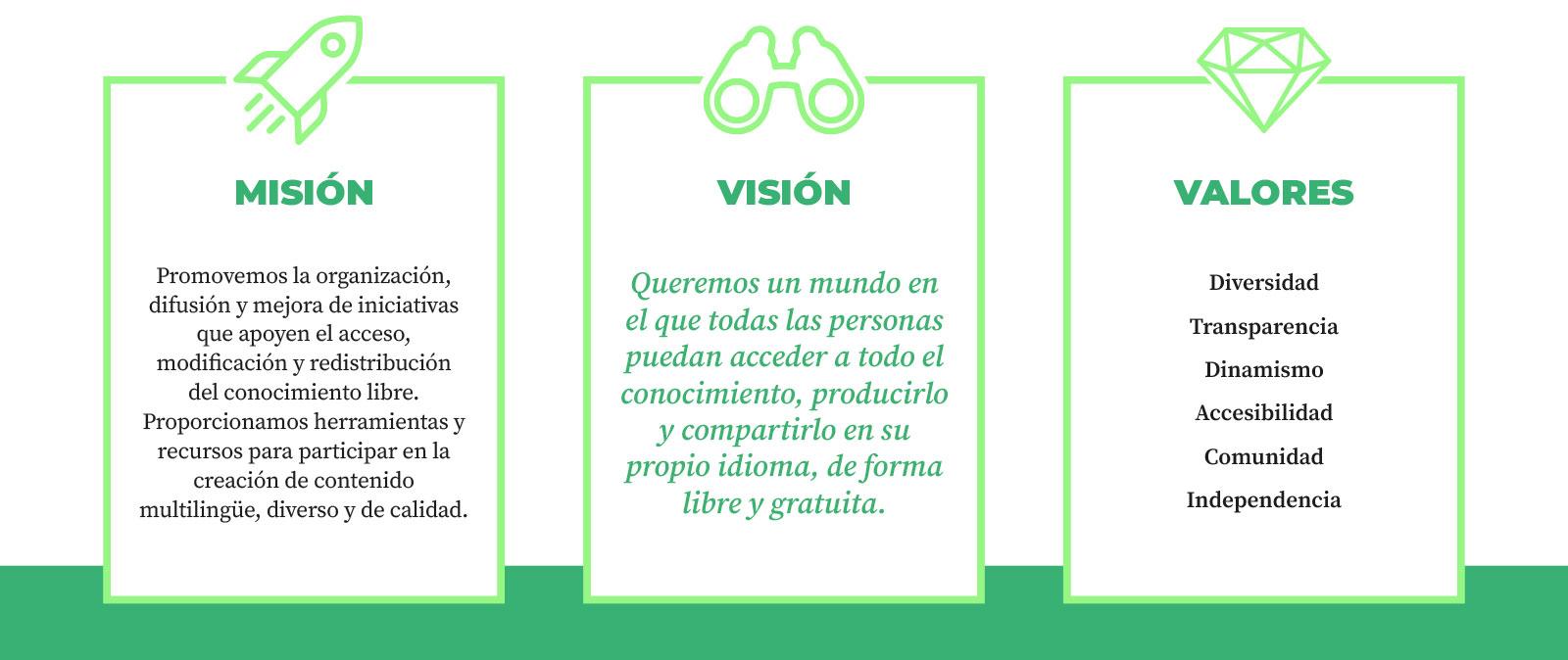 Misión, visión y valores de Wikimedia España.